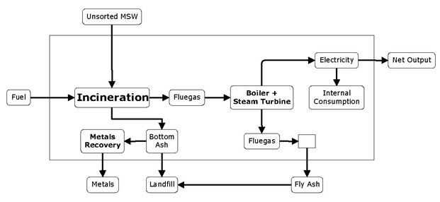 air emission from msw combustible facilities 20150130 grate combustion for mixed msw makoto san  (carbon emission credits)  combustion technology for low cv msw secondary air injection.