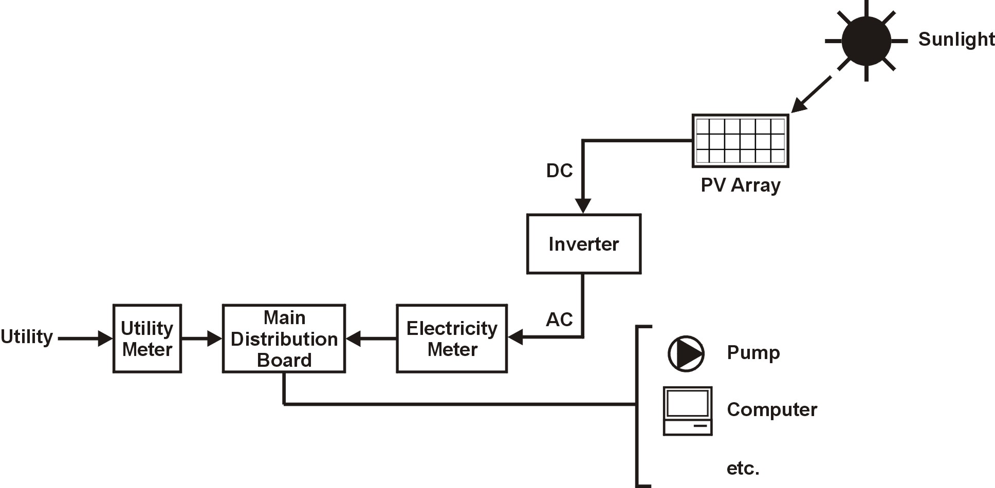 Emsd Hk Re Net Solar Photovoltaic Technology Outline Panel Current Meter Circuit Diagram Grid Connected Or Tied Pv Systems The Text Above Describes