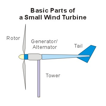emsd hk re net wind small wind turbinebasic parts small wind turbine the text above describes the image